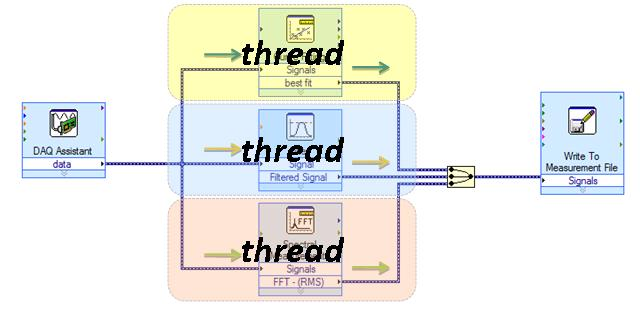 Multithread Programming