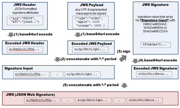 json web token (jwt) คืออะไร | kongarn com