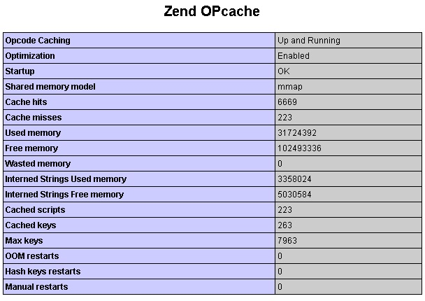 opcache phpinfo